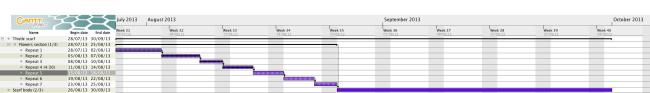 Thistle project, the Gantt chart showing the status of advancement